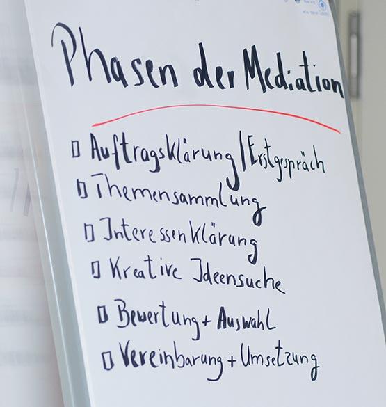 Phasen der Mediation auf einem Flipchart